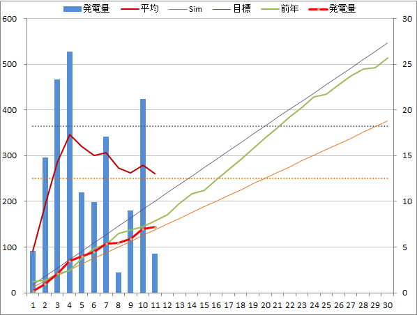 20141111graph.png