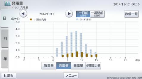 20141111hemsgraph.png