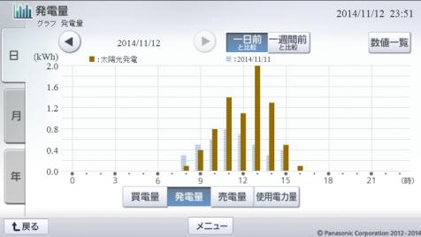 20141112hemsgraph.png