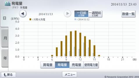 20141113hemsgraph.png