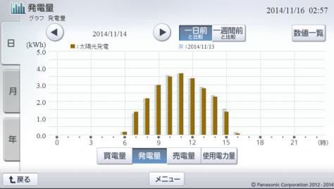 20141114hemsgraph.png