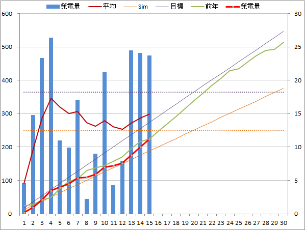 20141115graph.png