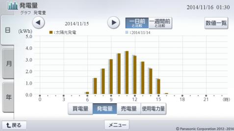 20141115hemsgraph.png