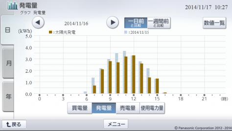 20141116hemsgraph.png