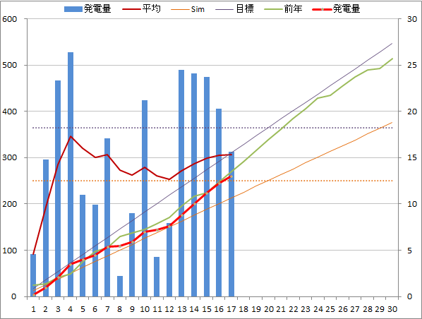 20141117graph.png