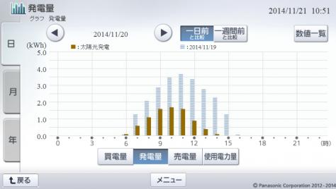 20141120hemsgraph.png