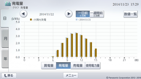 20141122hemsgraph.png