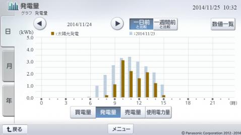 20141124hemsgraph.png