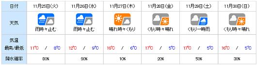 20141124yohou.png