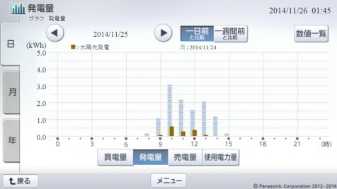 20141125hemsgraph.png