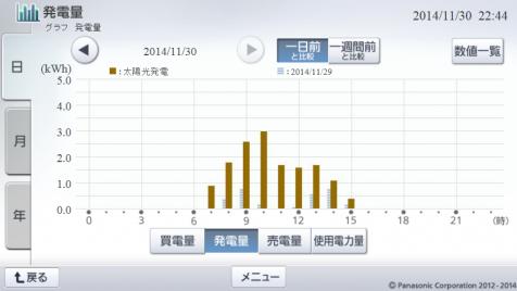 20141130hemsgraph.png