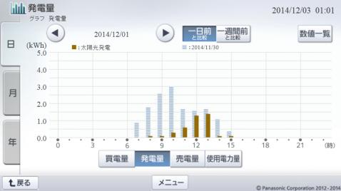 20141201hemsgraph.png