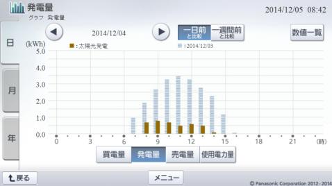 20141204hemsgraph.png