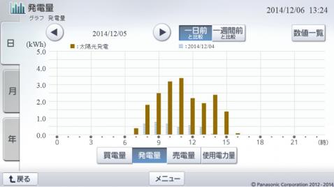 20141205hemsgraph.png