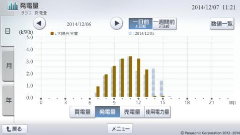20141206hemsgraph.png
