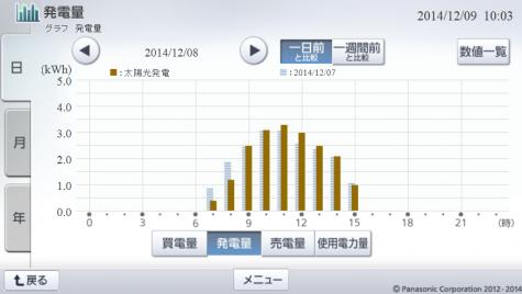 20141208hemsgraph.png