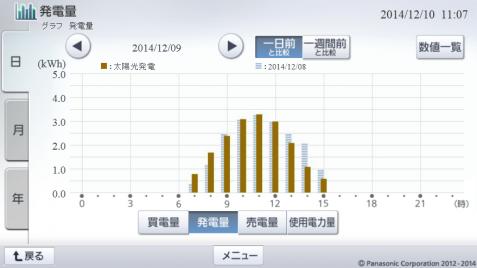 20141209hemsgraph.png