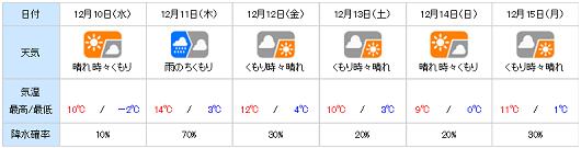 20141209yohou.png