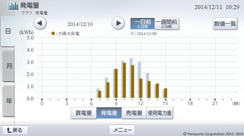 20141210hemsgraph.png