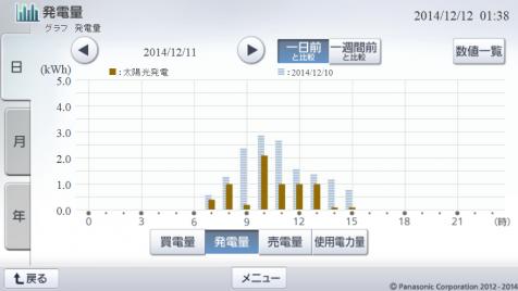 20141211hemsgraph.png