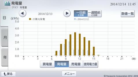 20141213hemsgraph.png