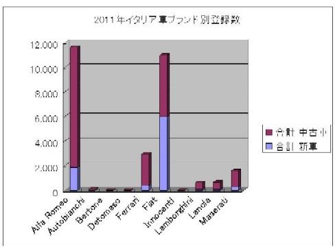 2011イタリア車登録数ブランド別