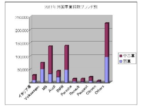 2011外国車登録数ブランド別