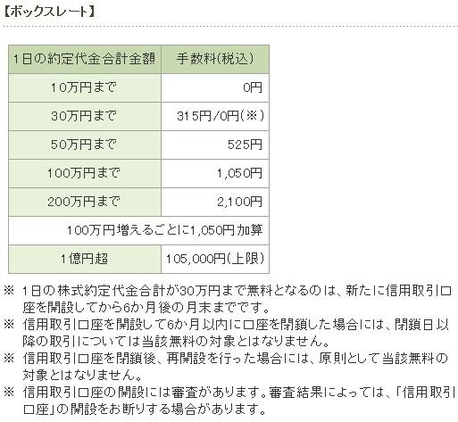 松井証券手数料