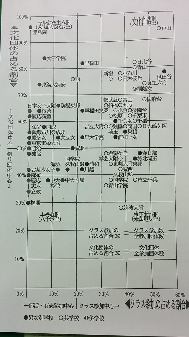 高校文化祭グラフ