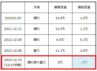 奈良マラソン気象条件