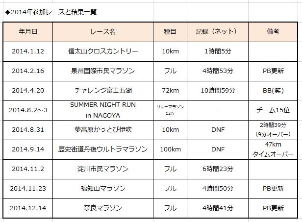 2014年レース一覧
