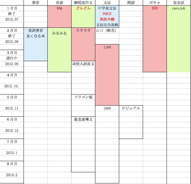 英語完全マップ体験 学習計画