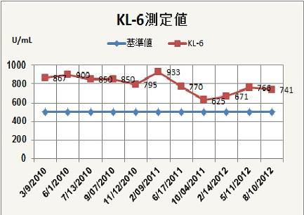 KL6グラフS