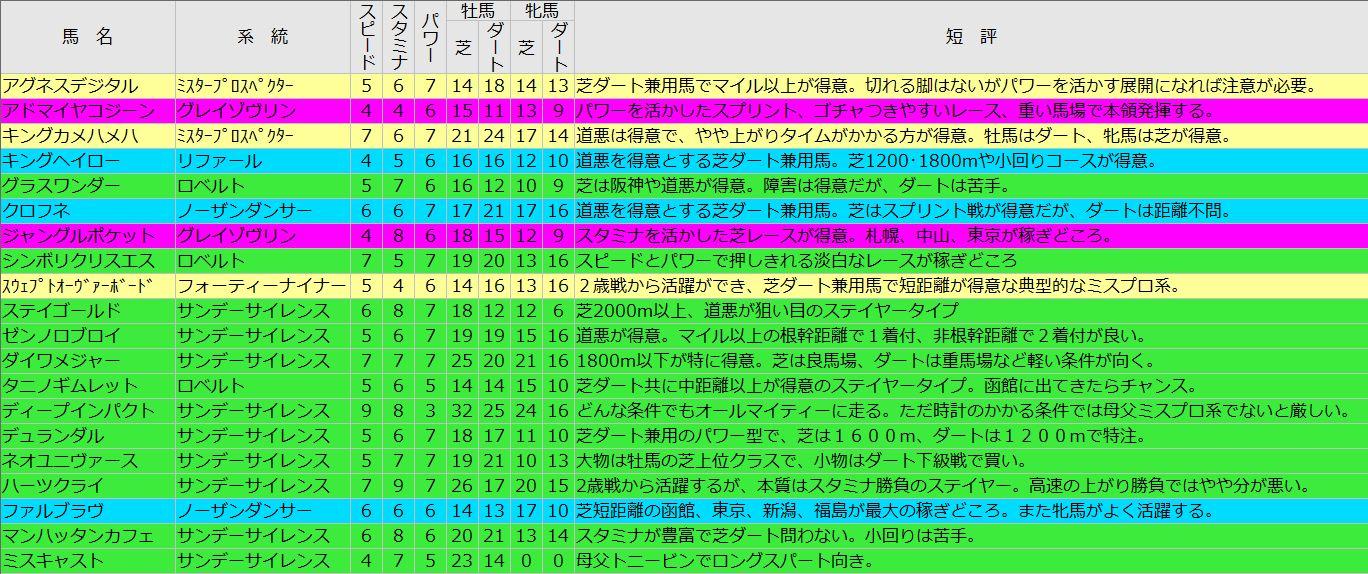 20130320種牡馬評価まとめ