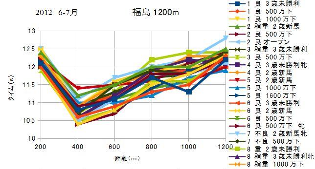 2012 福島 芝 1200m