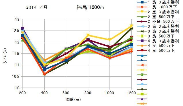 2013 福島 芝 1200m