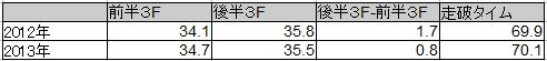 福島芝1200m タイム比較