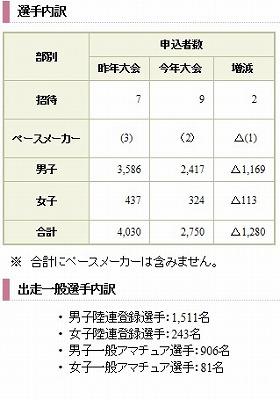 防府2014参加者内訳