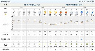 飯塚市の天気