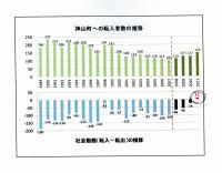 神山町転入者・社会動態資料
