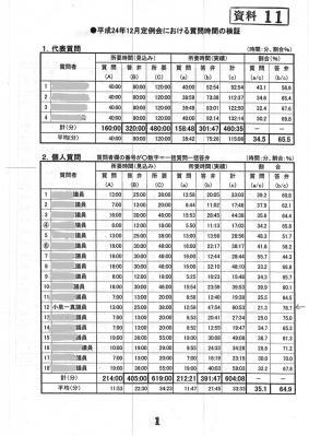 12月議会答弁時間比率表