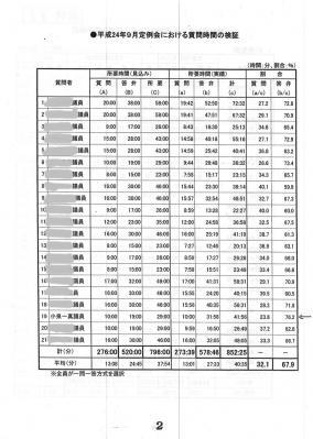 9月議会答弁時間比率表