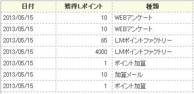 20130515アンケートサイト収入