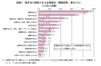 企業の諸手当平成25-9