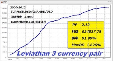 Leviathan 3 currency pair