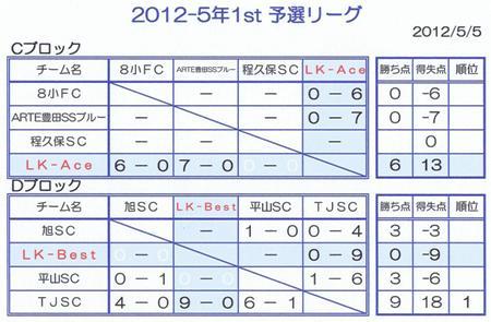 ◆2012.5.5→5年1st予選L途中結果