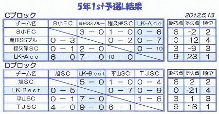 2012 5年1st予選L結果