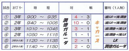 2012.5.15-3,2年TM結果