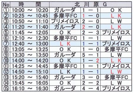 2012.5.20(2年)北川原TM結果①