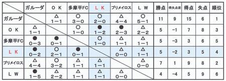 2012.5.20(2年)北川原TM結果②